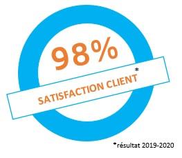 98% de taux de satisfaction client